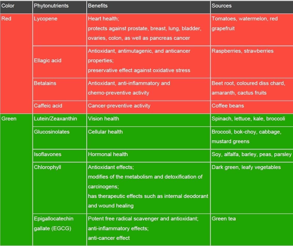 Elitsa Dineva 4 Eat the rainbow - the power of phytonutrients Uncategorized